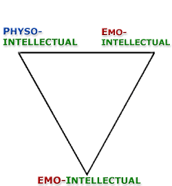 Physical, Emotional, Intellectual, Downward Trikona