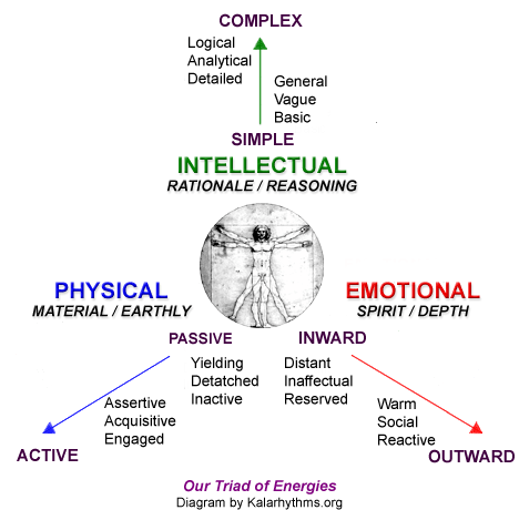 Physical, Emotional, Intellectual, Energies, Vitruvian Man