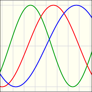 biorhythm-waves