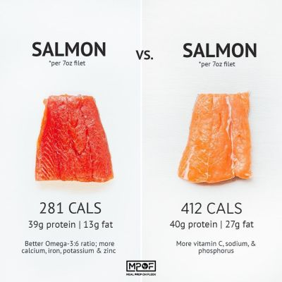 a chart with wild caught salmon on the left and farm raised salmon on the right comparing calories and nutrition between the two