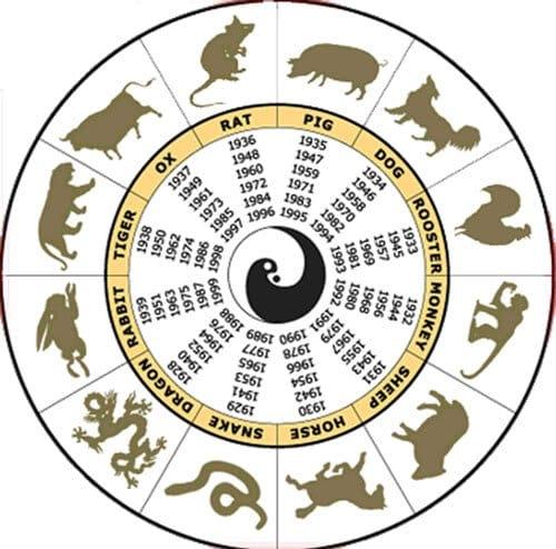 znaki chińskiego zodiaku w kole z wpisanymi latami