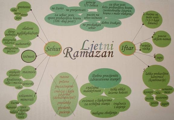 ljetni ramazan