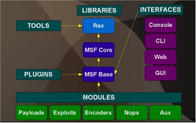 Metasploit Framework - A Beginner's Guide for Penetration