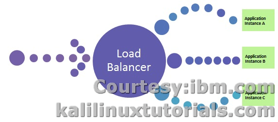 Typical Load Balancing