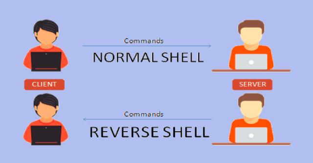 Reverse Shell