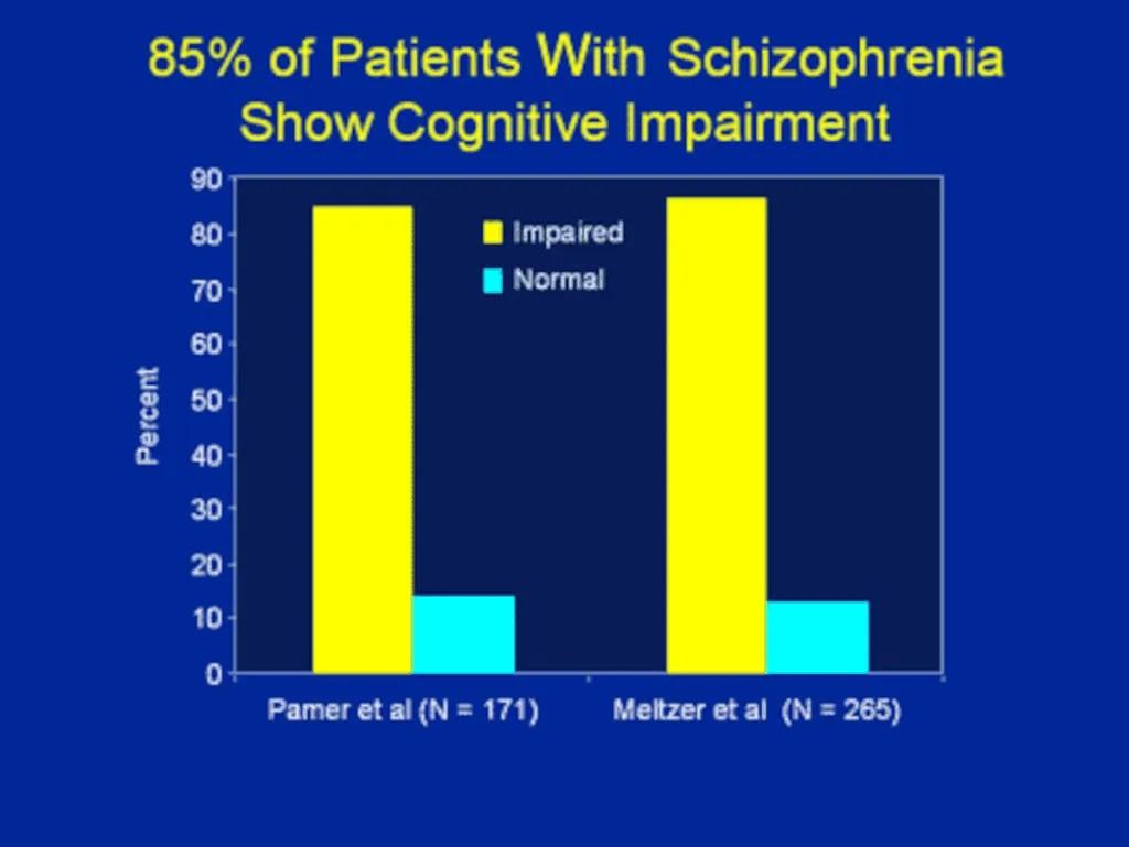 γνωστικές λειτουργίες σχιζοφρένεια