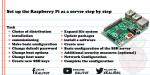 Setup Raspberry Pi as a server step by step