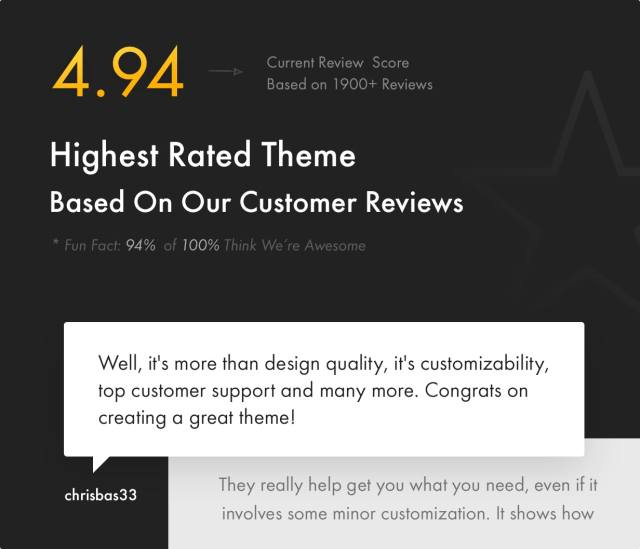 Kalium is the most top rated theme on the market - 4.93 of 5.0