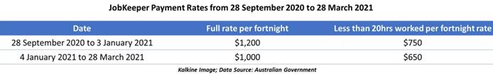 Data Source: Australian Government