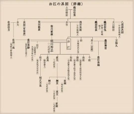 戦国の姫、お江の家系図 - かまくら家系図作成所/神奈川県/鎌倉かもめ行政書士事務所