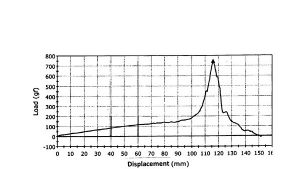 """Figure 3. Brushing force curve of an 6"""" long frizzy hair swatch (seen in Fig.2) weighing about 6 g."""