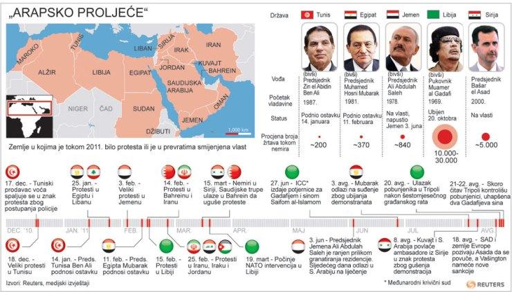 2011-12-31-arapsko-proljece