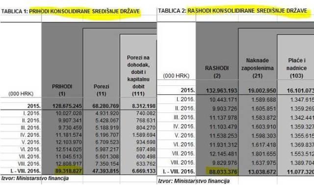 tablicax2