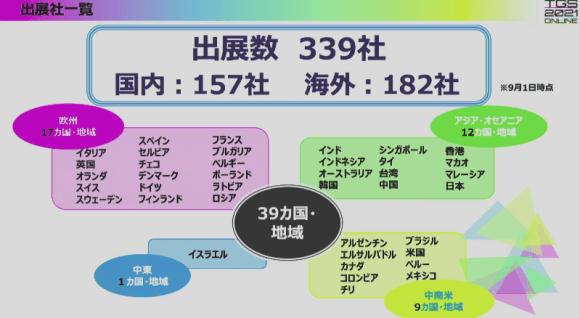 東京ゲームショウ2021 出展企業
