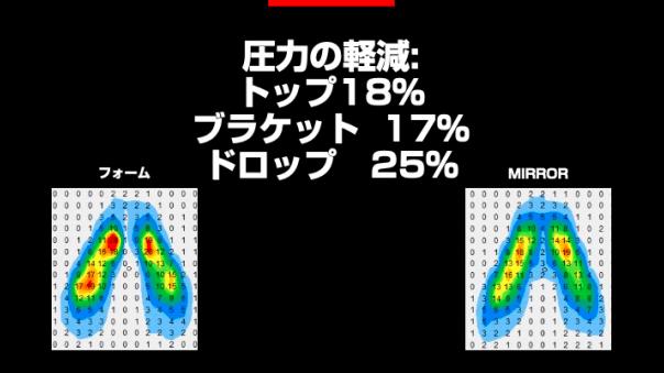 S-WROKS ROMIN EVO MIRROR圧力分散図