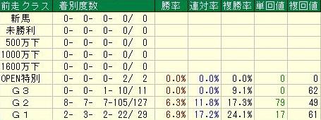 天皇賞・秋データ4前走クラス
