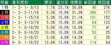 京王杯2歳ステークスデータ2枠順
