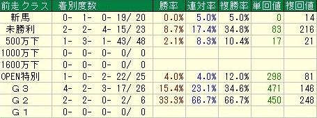 ファンタジーステークスデータ4前走クラス