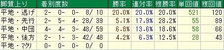 武蔵野ステークスデータ3脚質