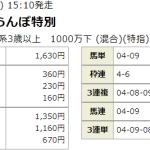 うまとみらいと初陣好発進!!先週は特別戦で3連単61,750円をGET!!