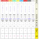 デイリー杯2歳ステークス2018|過去4年の「うまコラボ」の予想を徹底検証!!指数の使い方を指南!!