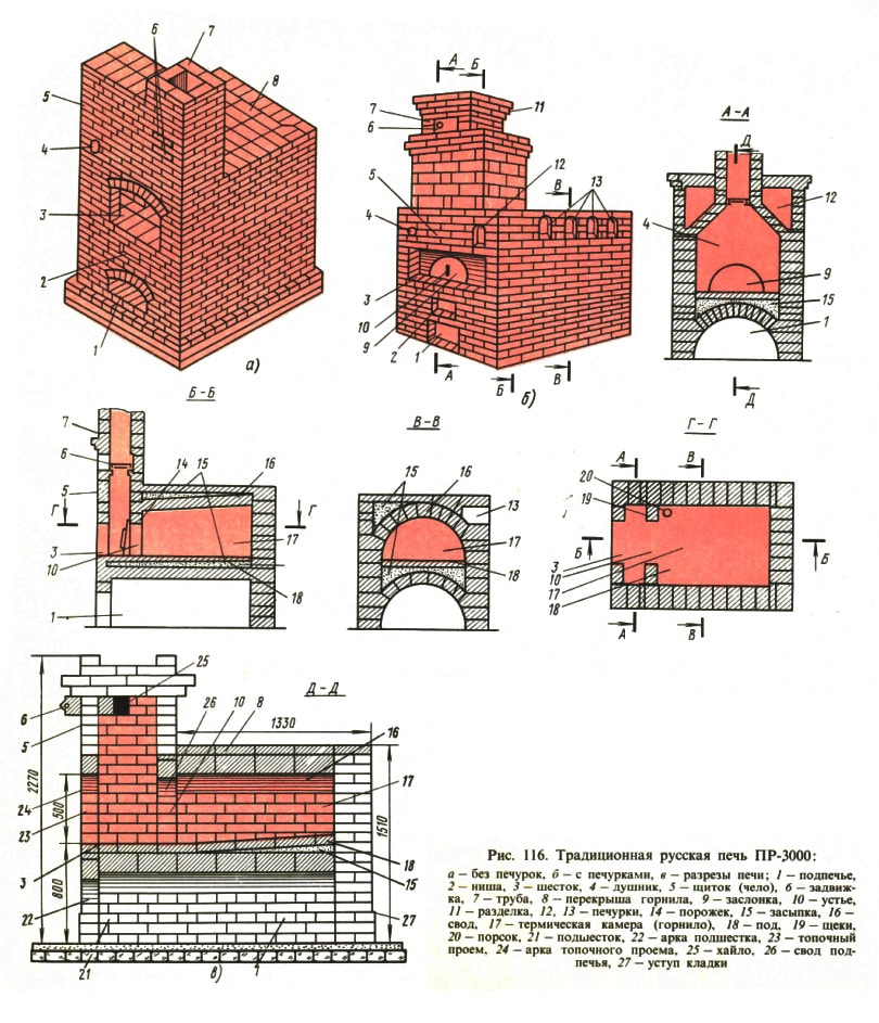 Drawing of a Russian furnace