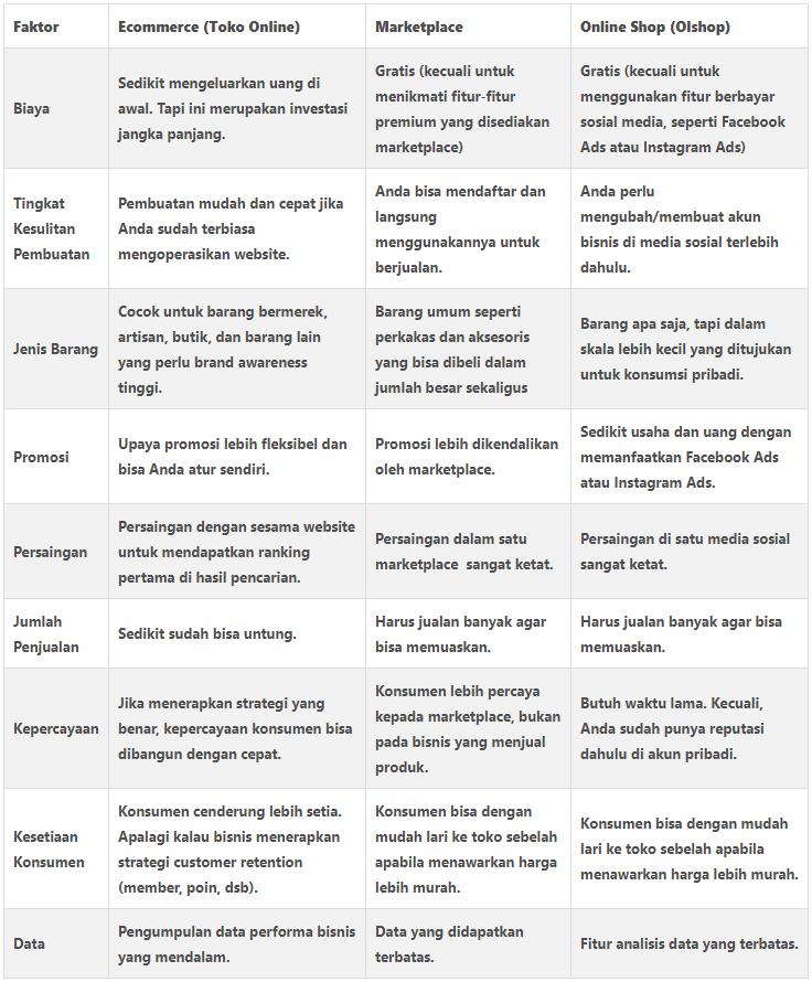 Perbedaan Marketplace dan Ecommerce