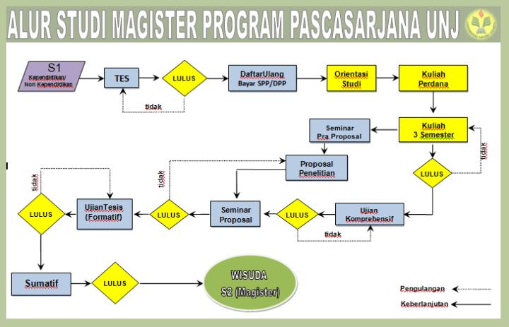 Alur studi program magister (S2) UNJ