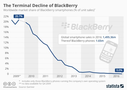 decline_of_rim_blackberry