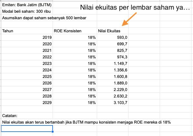 perhitungan ROE BJTM hingga 2029