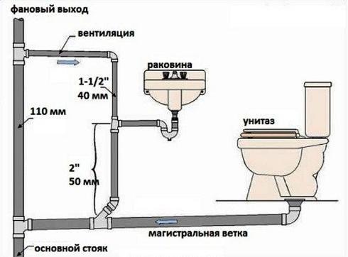 Проект внутренней части канализации