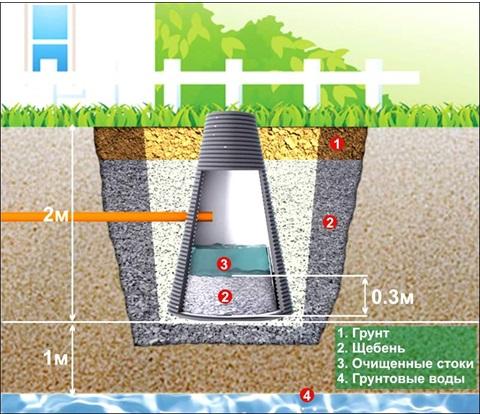 Схема обустройства фильтрующего колодца