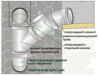 cum se poate elimina acumularea de grăsime în canalele de scurgere