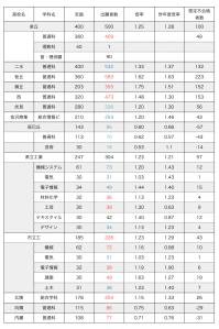 【確定】H30年度 公立高校入試 確定倍率