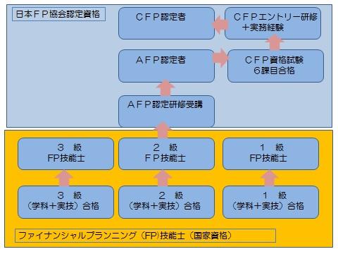 CFPとAFPの違いは何?どう違うの?