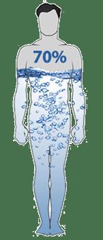 Afbeeldingsresultaat voor water en lichaam