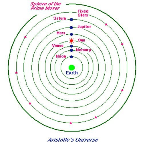 Science vis-a-vis Meetei Puya over Models of the Solar ...