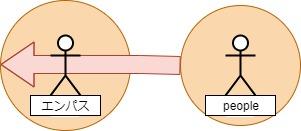 エンパス逆エンパス_エンパスは他人の絵エネルギーで満たされる