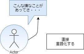 感受性が強い人は病気か_言語化によるストレス解消図