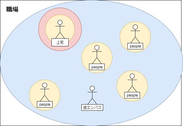 逆エンパス職場でのイメージ図