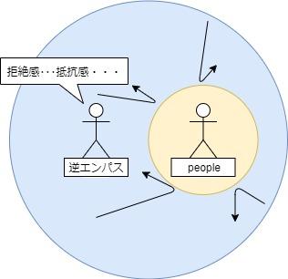 逆エンパスのエネルギーは弾かれる図