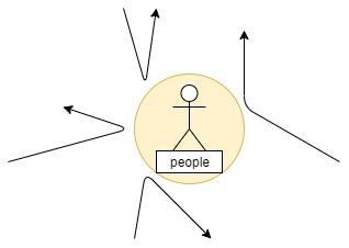 普通の人はエネルギーを跳ね返す図