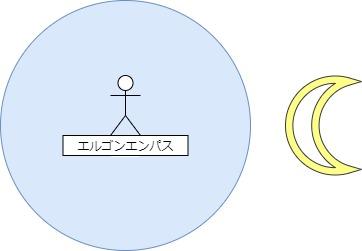 エルゴンエンパスイメージ図
