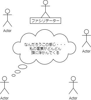 言葉がどんどん浮かぶ図・非構成的エンカウンターグループ