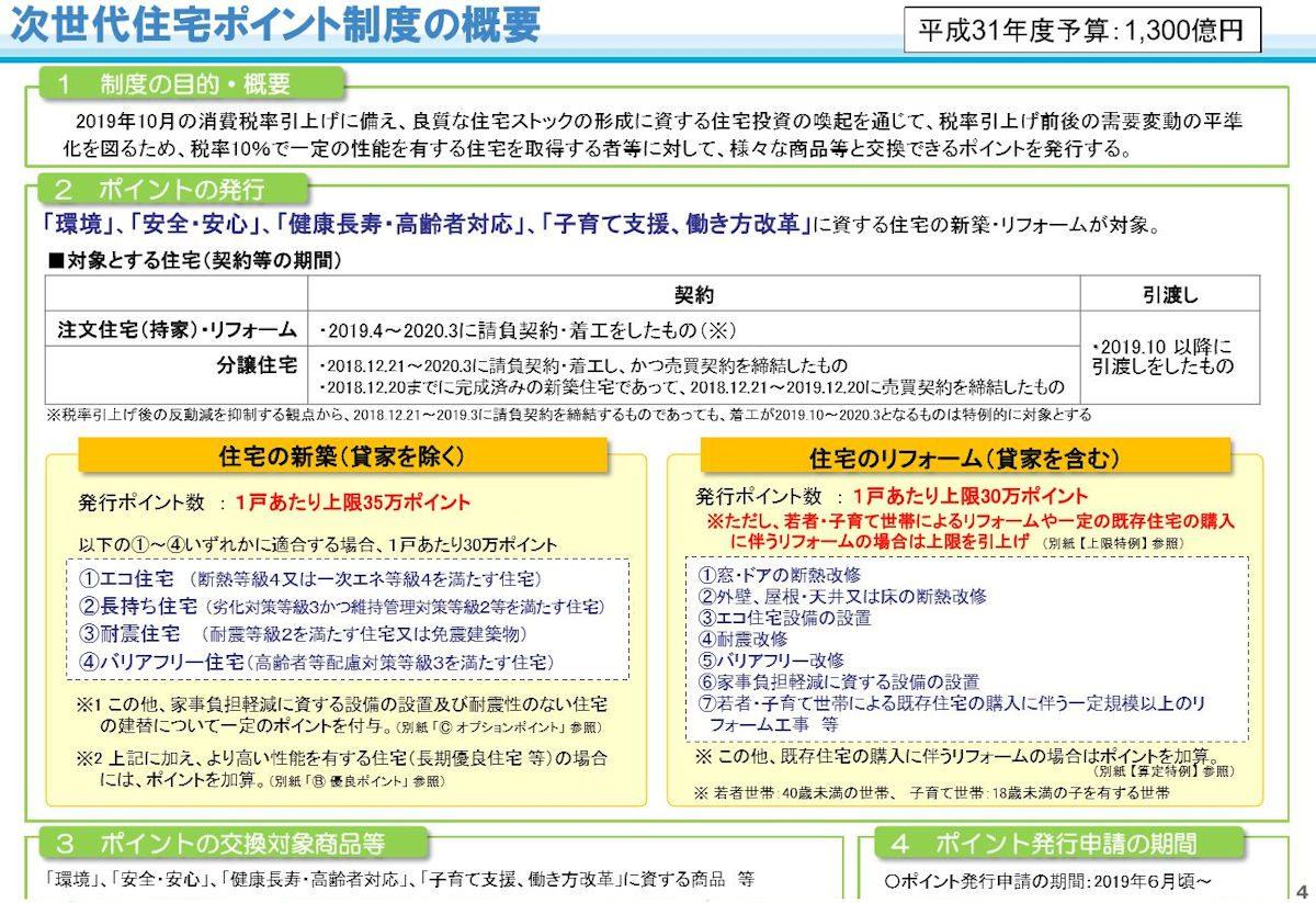 ポイント 申請 方法 エコ