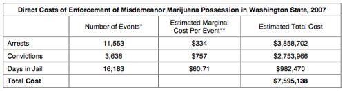 1231971768_mj_enforcement_costs