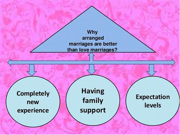 Image result for Is a love marriage more successful in India or arranged?
