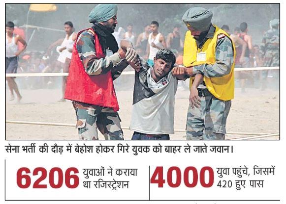 सेना भर्ती :- दौड़ में गिरकर युवा हुए चुटहिल 10 फीसद सफल हुए युवक