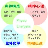 physiologo