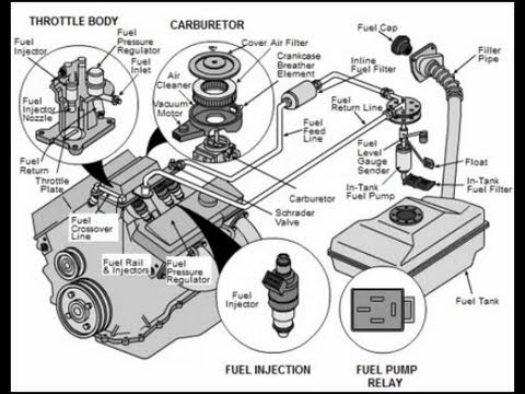 Fuel Systems Explained